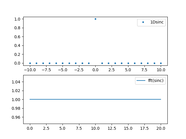 "2 1 1  Sinus cardinal interpolation as ""Fourier Zero Padding"